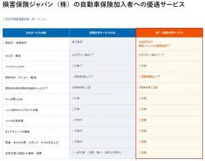 損害保険ジャパン+JAF